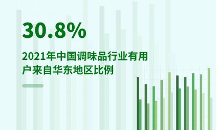 调味品行业数据分析:2021年中国调味品行业有30.8%用户来自华东地区