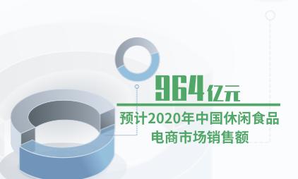 电商行业数据分析:预计2020年中国休闲食品电商市场销售额为964亿元