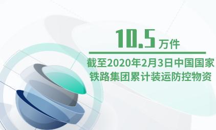交通行业数据分析:截至2020年2月3日中国国家铁路集团累计装运防控物资10.5万件