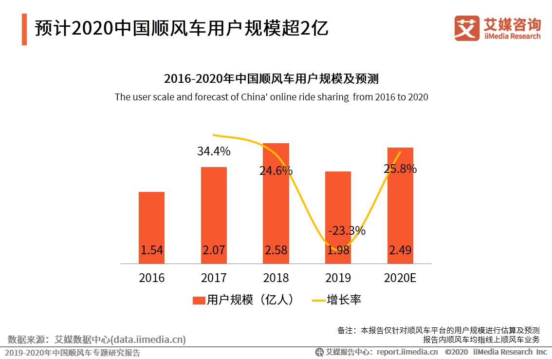 预计2020中国顺风车用户规模超2亿