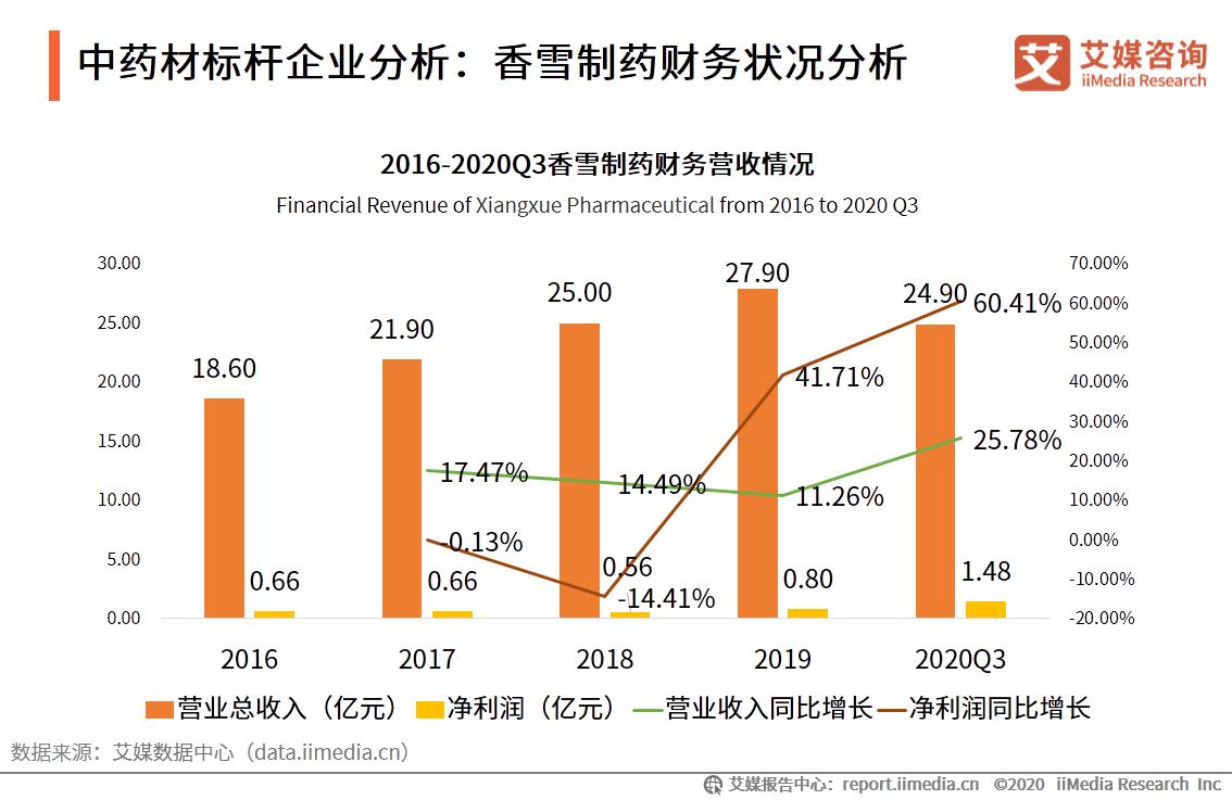 中药材标杆企业分析:香雪制药财务状况分析