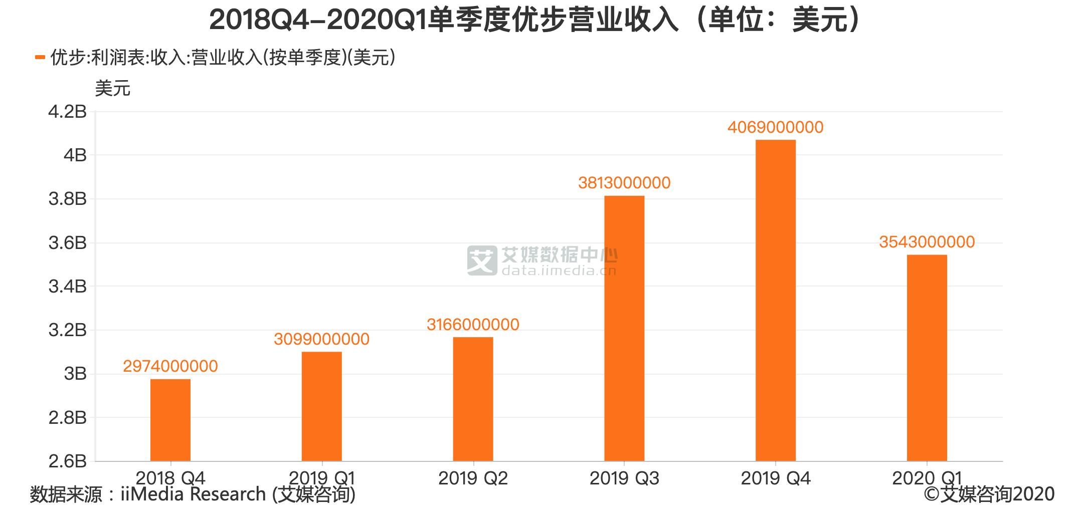 2018Q4-2020Q1单季度优步营业收入(单位:美元)