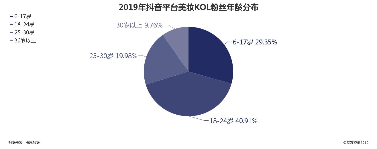 2019年抖音平台美妆KOL粉丝年龄分布