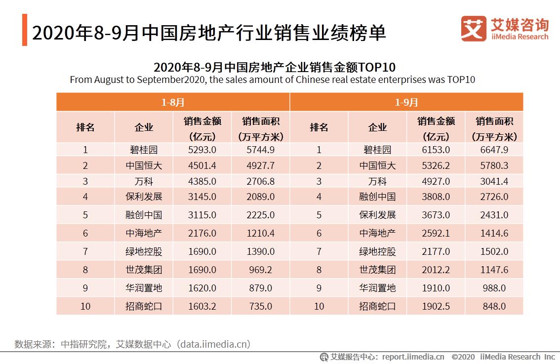 2020年8-9月中国房地产行业销售业绩榜单