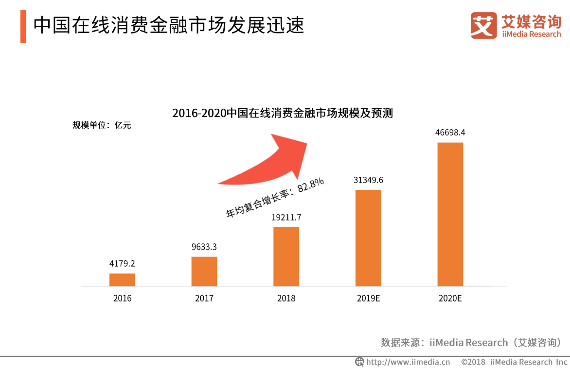 中国在线消费金融市场发展迅速