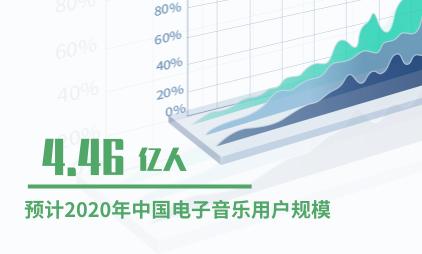 电音行业数据分析:2020年中国电子音乐用户规模将达4.46亿人