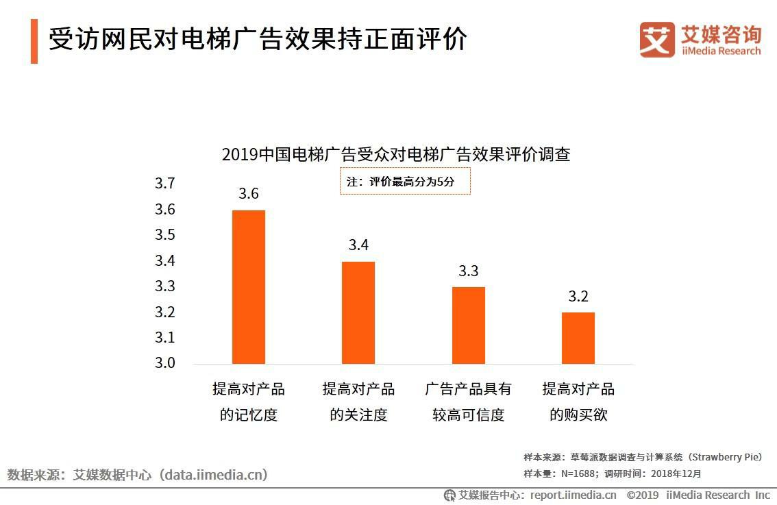 2019中国电梯广告受众情绪分析:受访网民对效果持正面评价