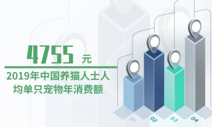 宠物行业数据分析:2019年中国养猫人士人均单只宠物年消费额为4755元