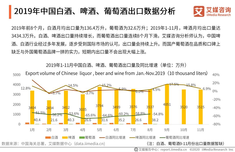 2019年中国白酒、啤酒、葡萄酒出口数据分析