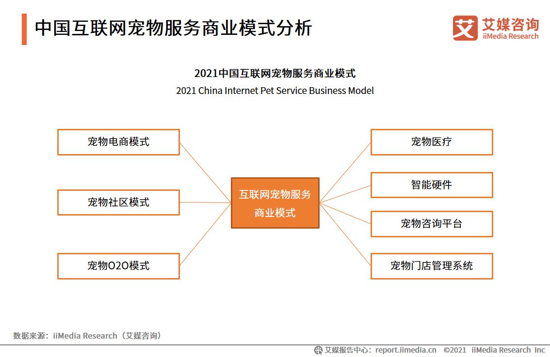 中国互联网宠物服务商业模式分析