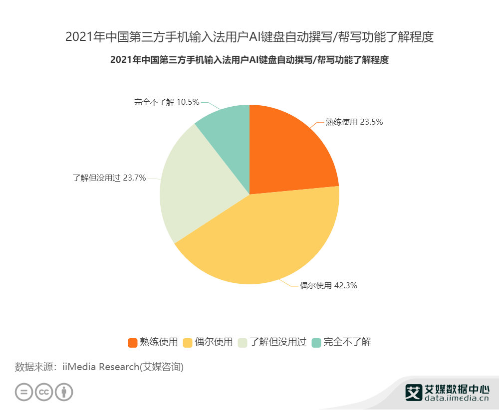2021年中国第三方手机输入法用户AI键盘自动撰写/帮写功能了解程度
