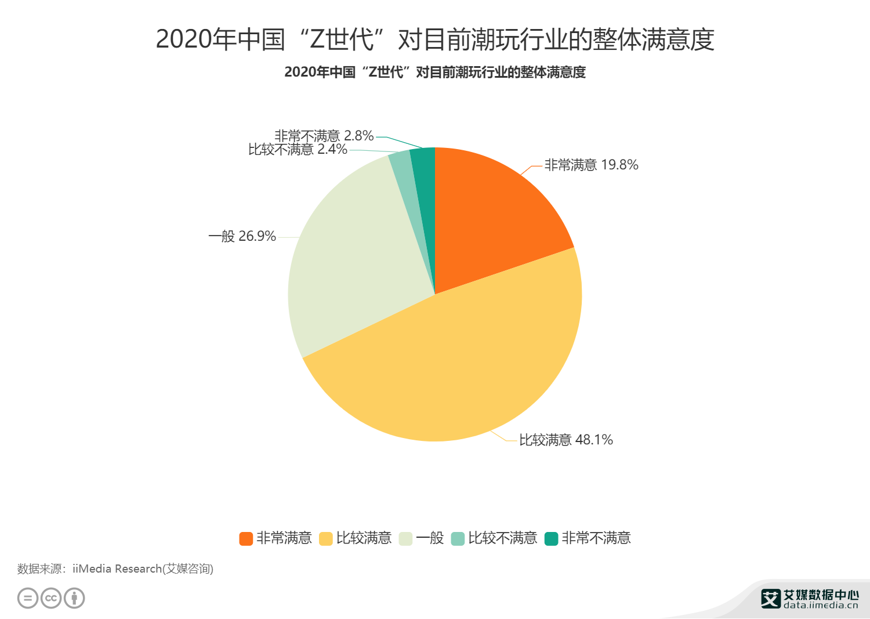 """2020年中国""""Z世代""""对目前潮玩行业的整体满意度"""