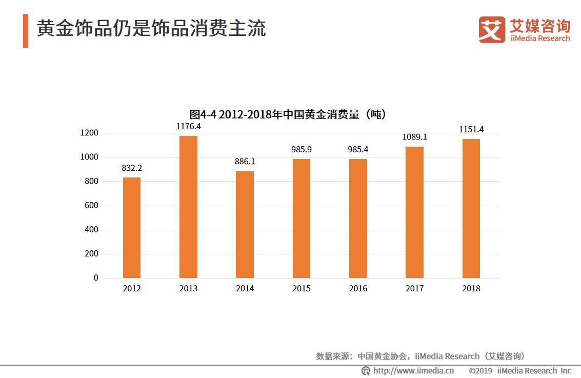 2018年中国黄金消费量为1151.4吨,同比增长5.9%