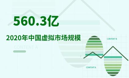 虚拟现实行业数据分析:2020年中国虚拟市场规模达560.3亿