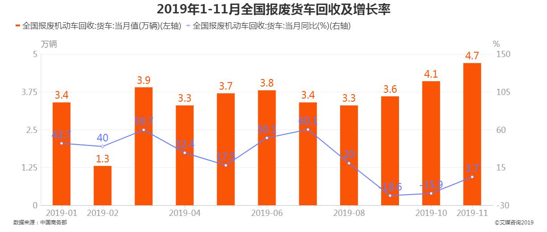 2019年8月-11月全国报废货车回收数量及增长率