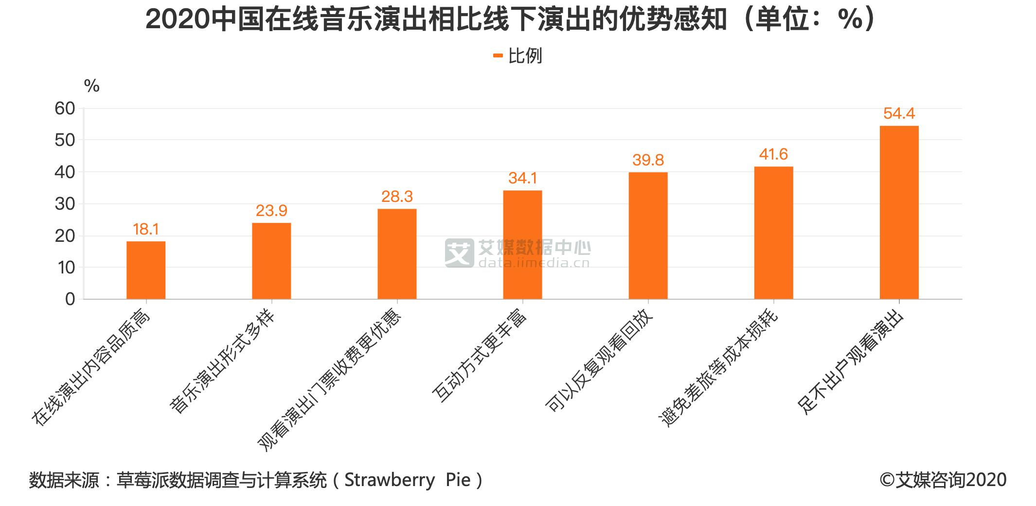 2020中国在线音乐演出相比线下演出的优势感知(单位:%)
