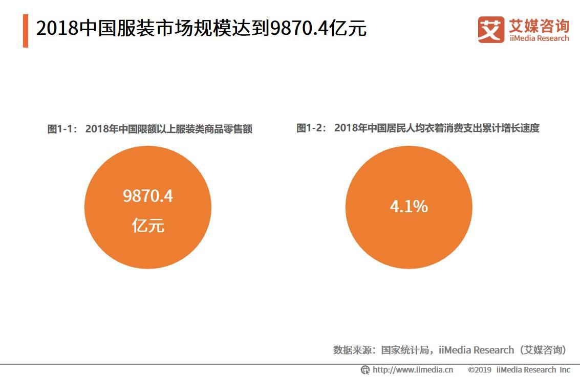 2018中國服裝市場規模達到9870.4億元