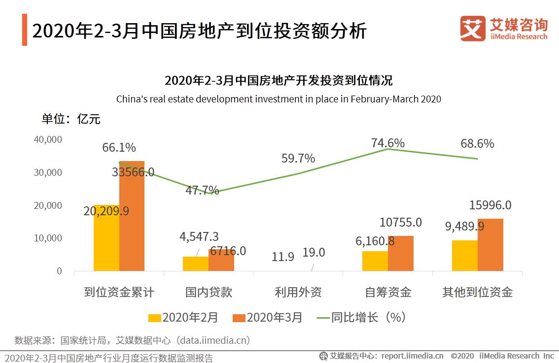 2020年2-3月中国房地产开发投资到位情况