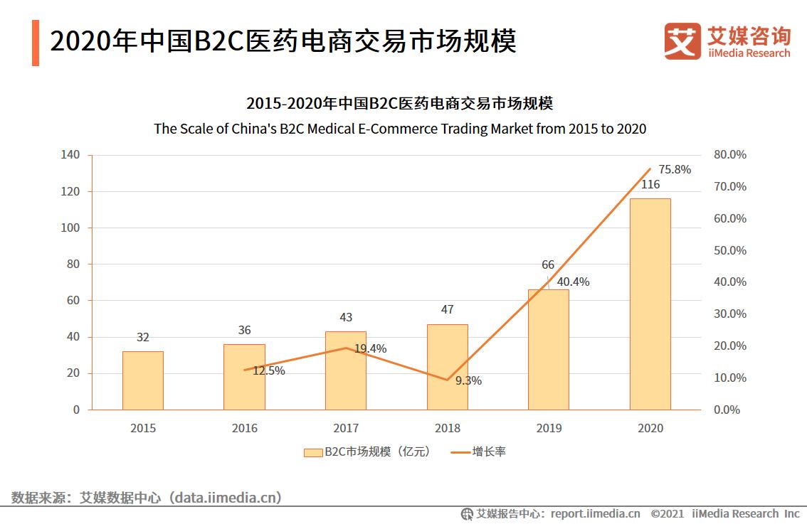 2020年中国B2C医药电商交易市场规模