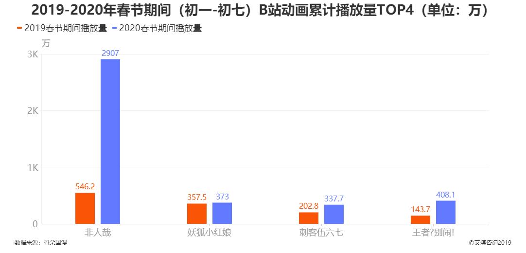 2019-2020年春节期间(初一-初七)B站动画累计播放量TOP4