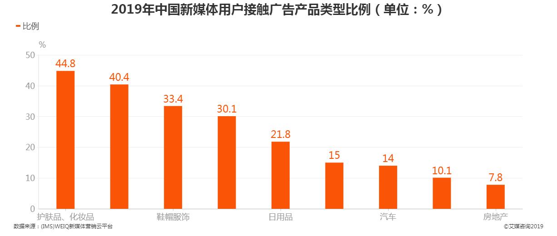 2019年中国新媒体用户接触广告产品类型比例