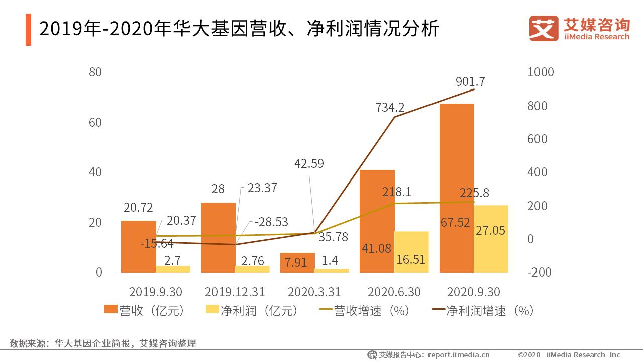 2019年-2020年华大基因营收、净利润情况分析
