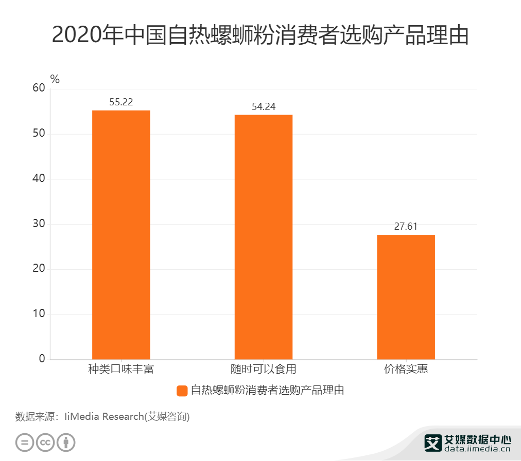 2020年中国自热螺蛳粉消费者选购产品理由.png