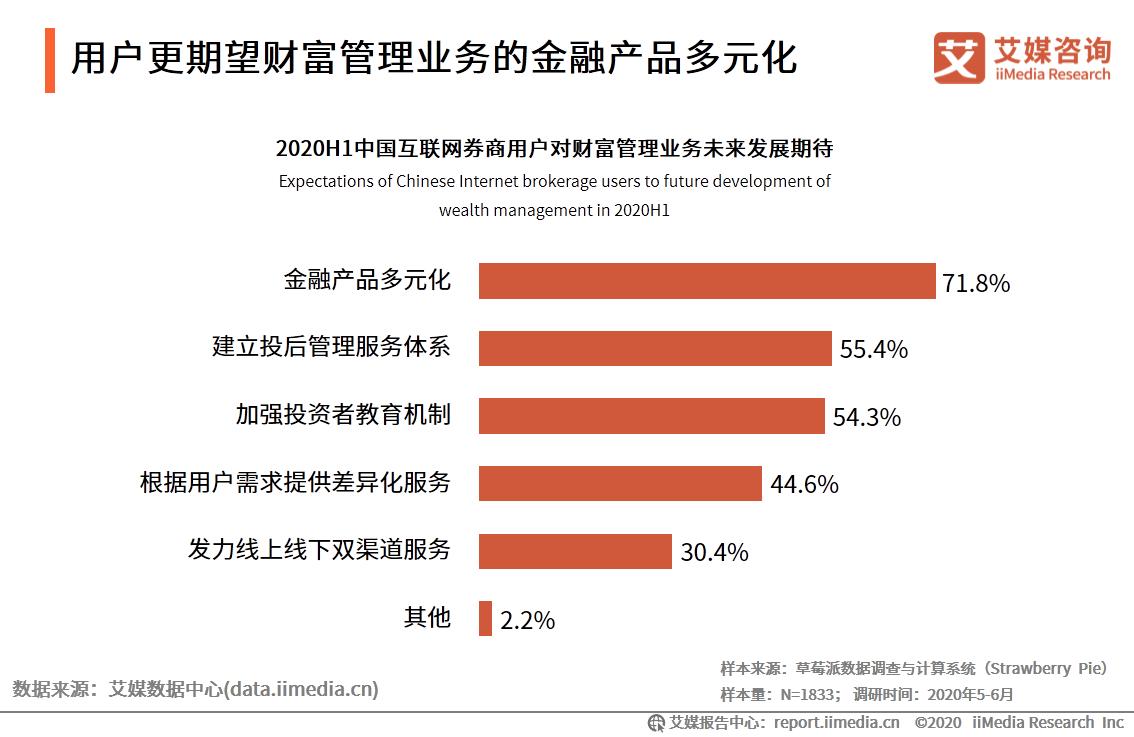 用户更期望财富管理业务的金融产品多元化