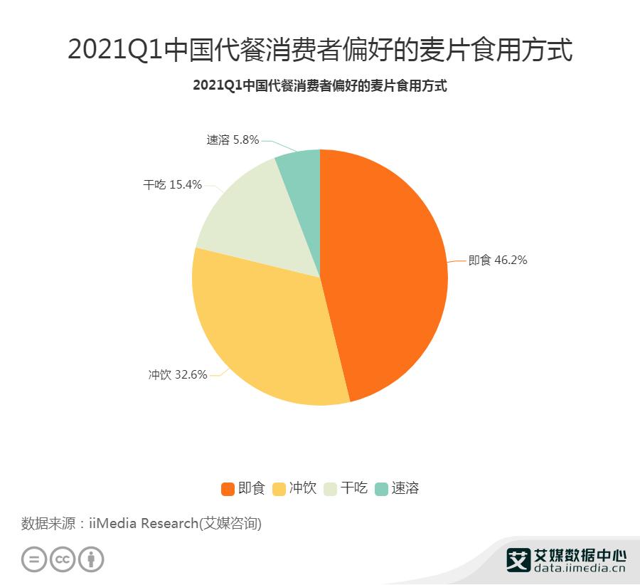 2021Q1中国代餐消费者偏好的麦片食用方式
