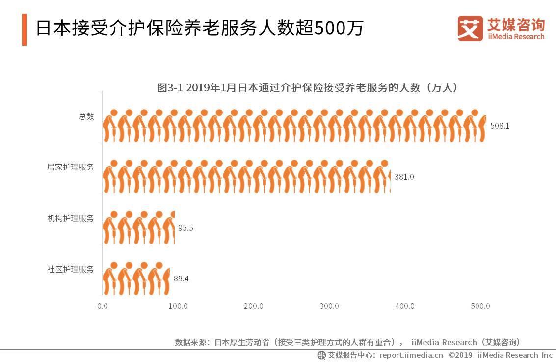 2019日本养老行业数据分析:接受介护保险养老服务人数超500万