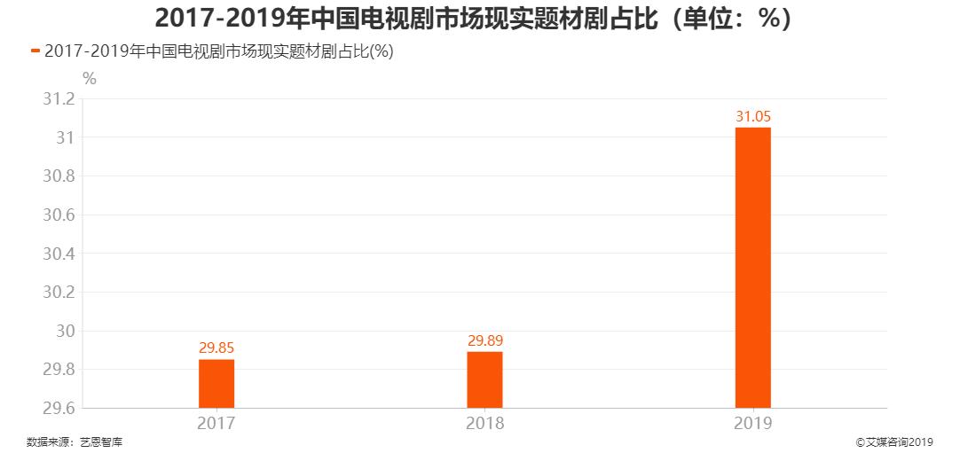 2017-2019年中国电视剧市场现实题材剧占比