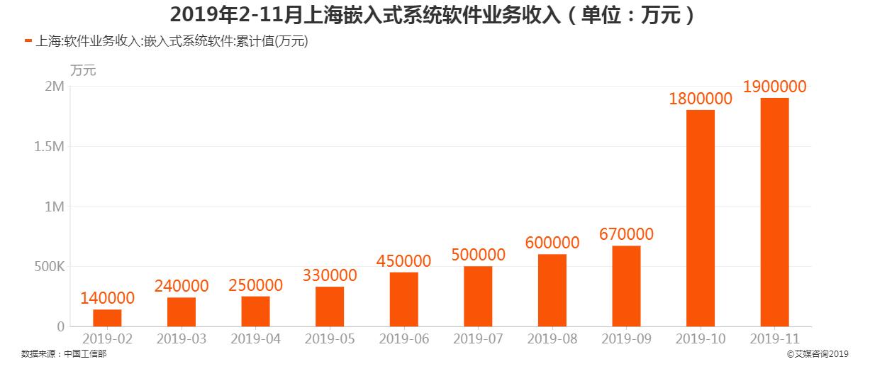 2019年2-11月上海嵌入式系统软件业务收入