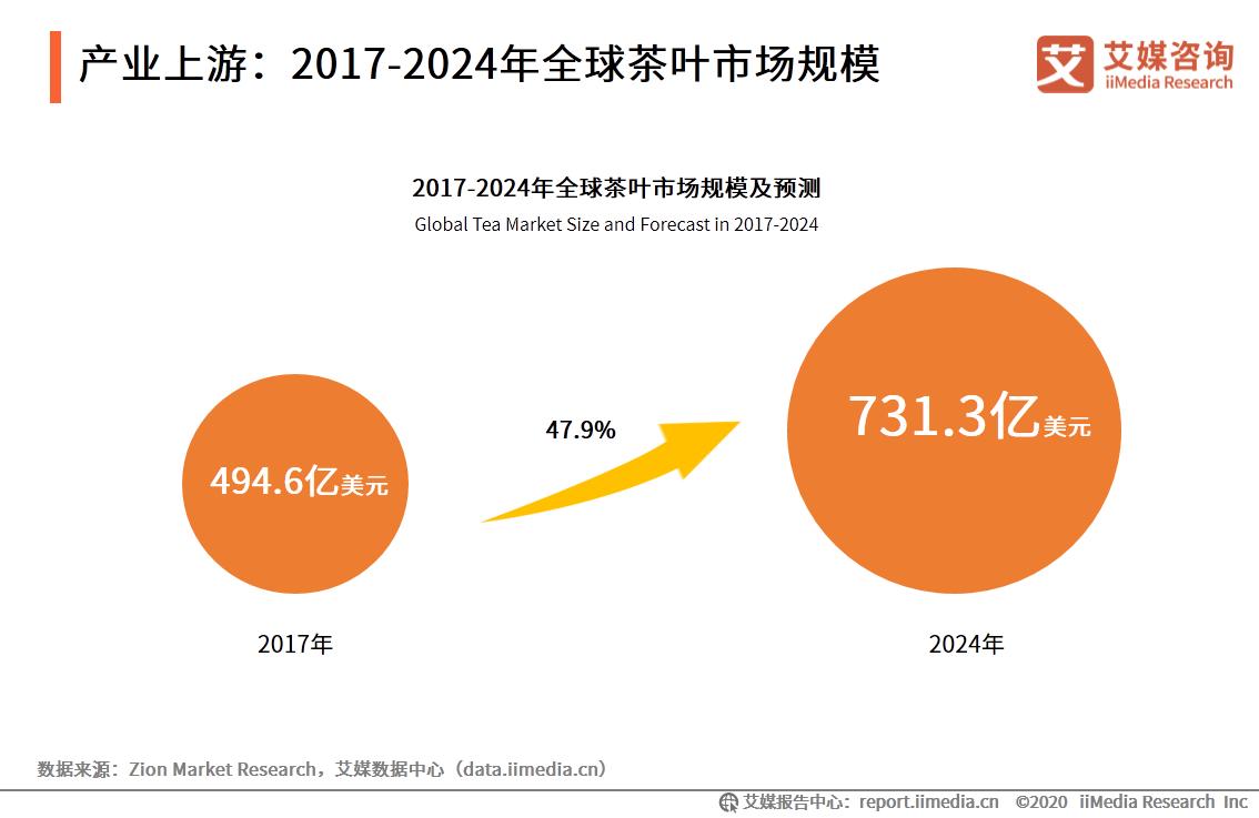 产业上游:2017-2024年全球茶叶市场规模