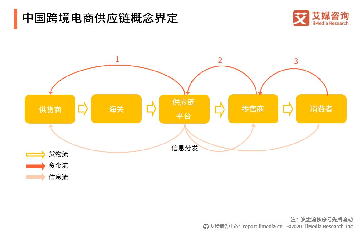 中国跨境电商供应链概念界定