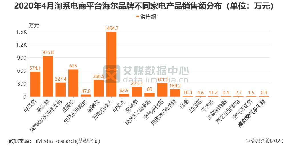 2020年4月淘系电商平台海尔品牌不同家电产品销售额分布(单位:万元)