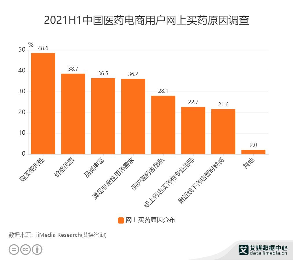2021H1中国医药电商用户网上买药原因调查.png