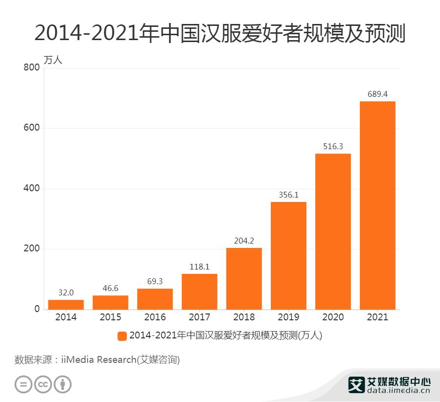 2014-2021年中国汉服爱好者规模及预测