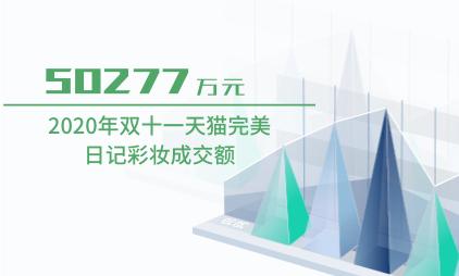 电商行业数据分析:2020年双十一天猫完美日记彩妆成交额为50277万元