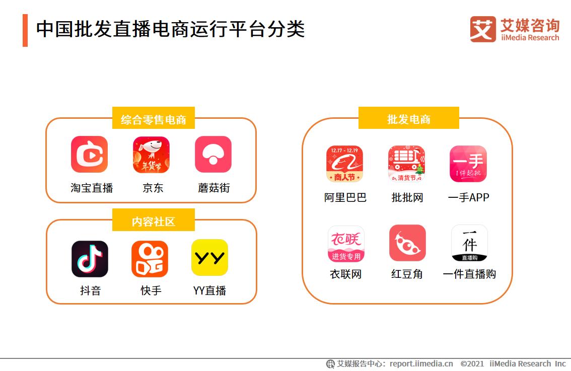 中国批发直播电商运行平台分类