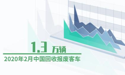 机动车行业数据分析:2020年2月中国回收报废客车1.3万辆