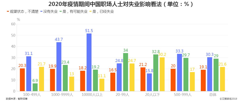 2020年疫情期间中国职场人士对失业影响看法
