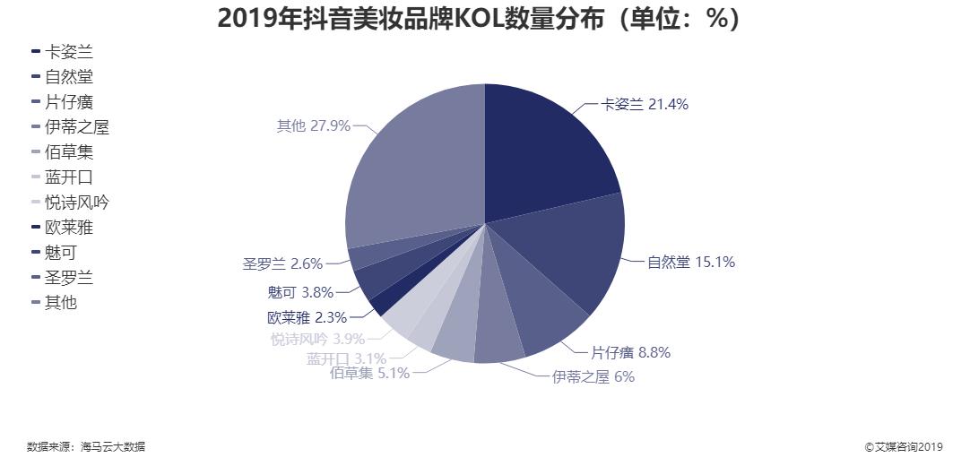 2019年抖音美妆品牌KOL数量分布