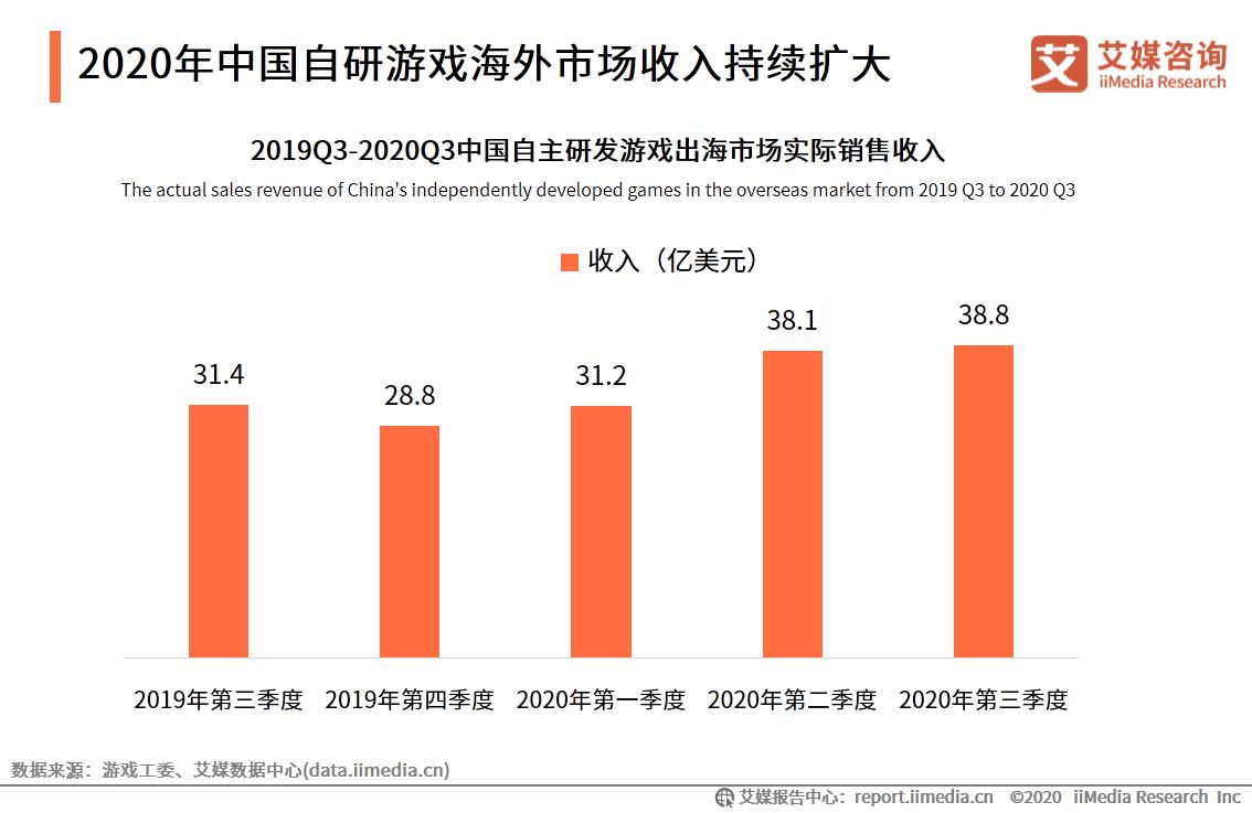 2020年中国自研游戏海外市场收入持续扩大