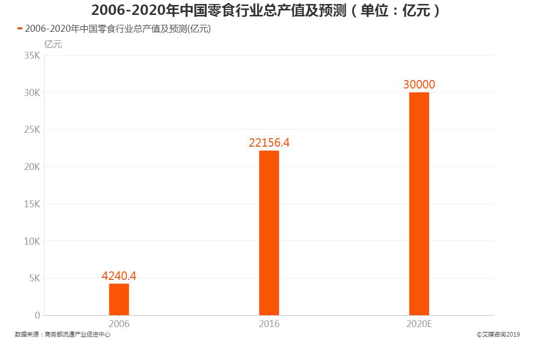中国零食行业总产值