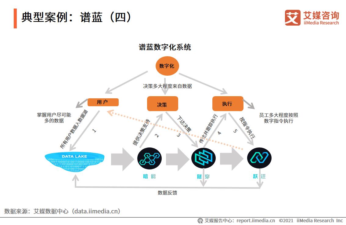 典型案例:谱蓝(四)