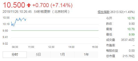 同程艺龙今日上市:开盘价10.78港元,超发行价约10%