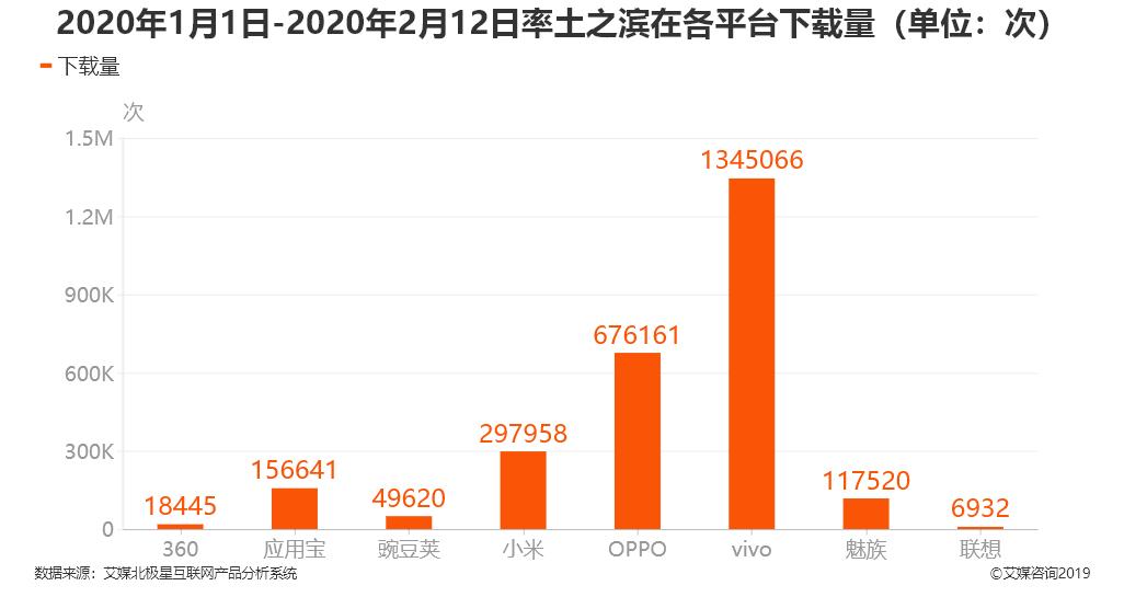 2020年1月1日-2月12日率土之滨在各平台下载量