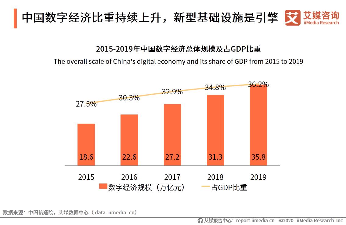 中国数字经济比重持续上升,新型基础设施是引擎