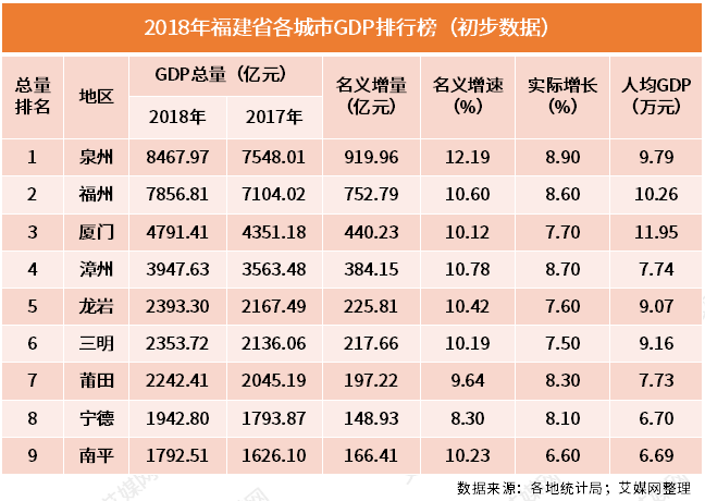 行业情报|2018年福建省各市GDP排行榜:泉州蝉联榜首,厦门人均最高