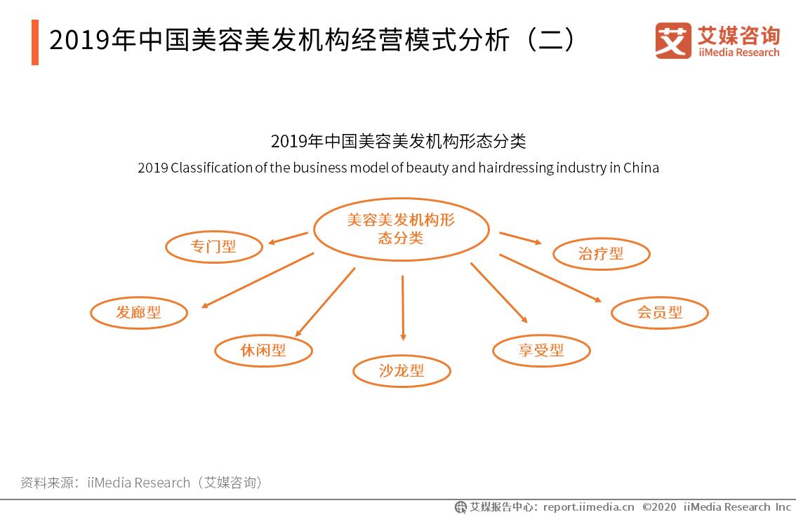 2019年中国美容美发机构经营模式分析